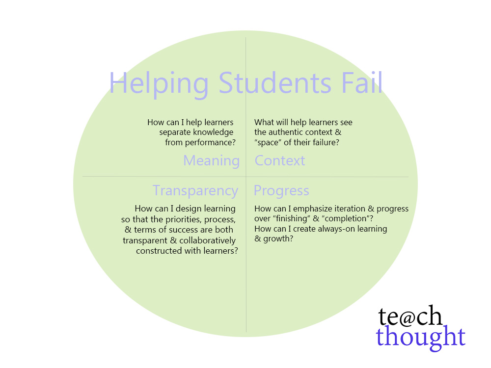 http://www.teachthought.com/teaching/the-role-of-failure-in-learning-helping-students-fail/
